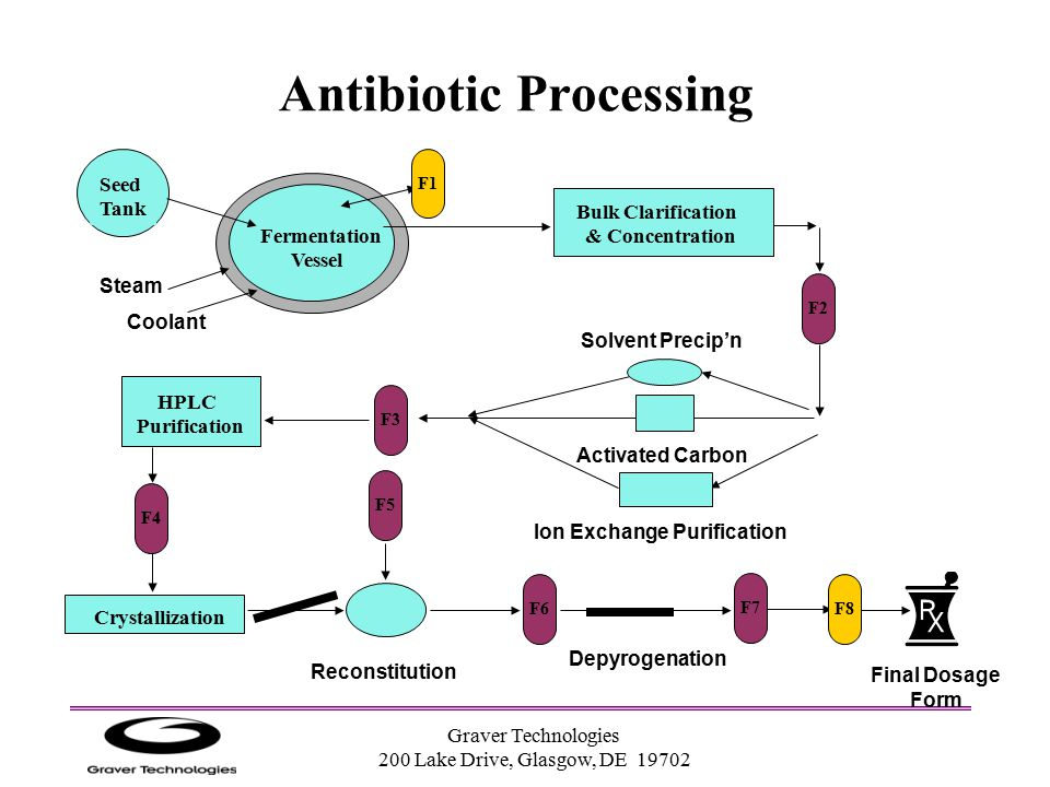 Antibiotic Processing