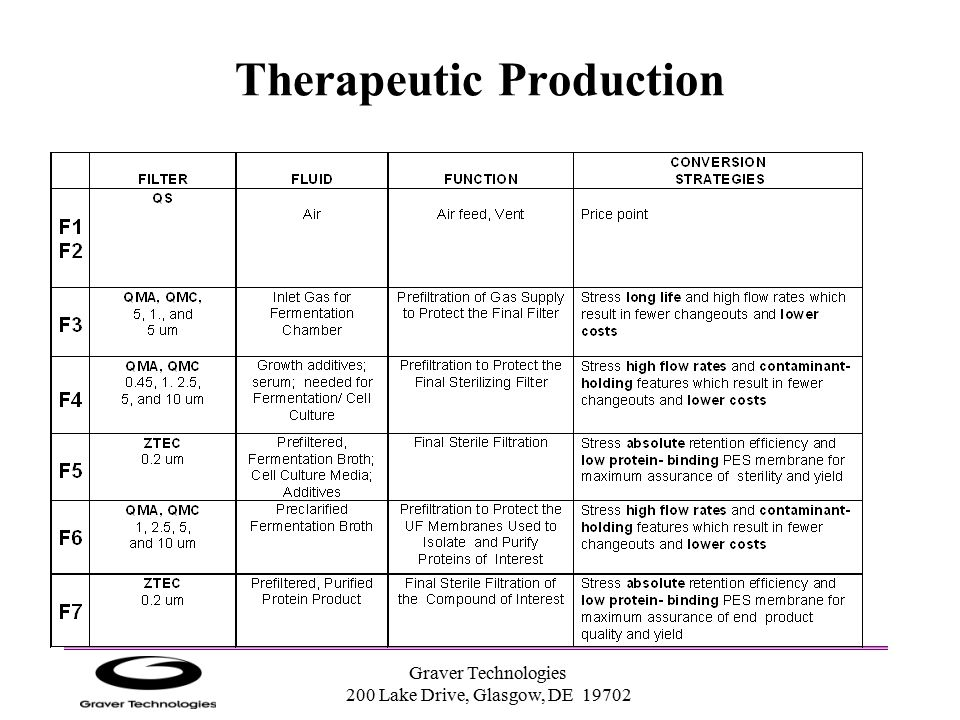 Therapeutic Production