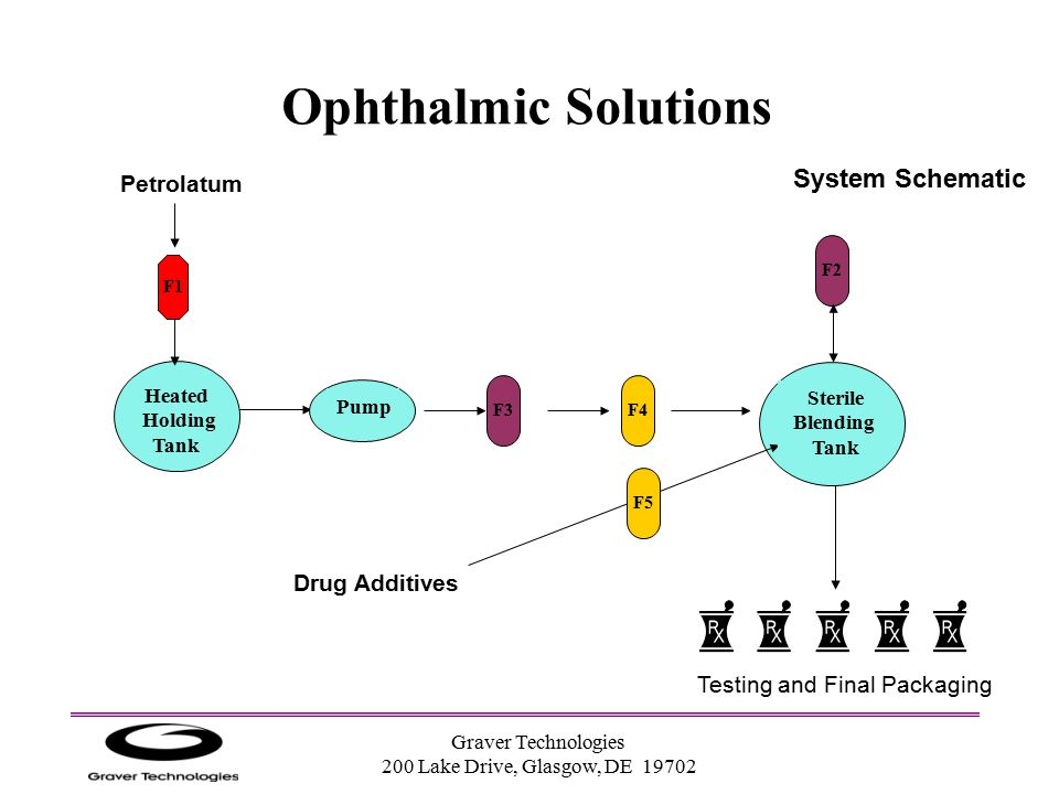 Ophthalmic Solutions System Schematic Petrolatum Drug Additives
