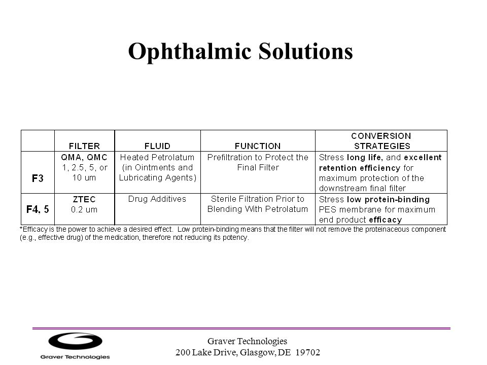 Ophthalmic Solutions Graver Technologies