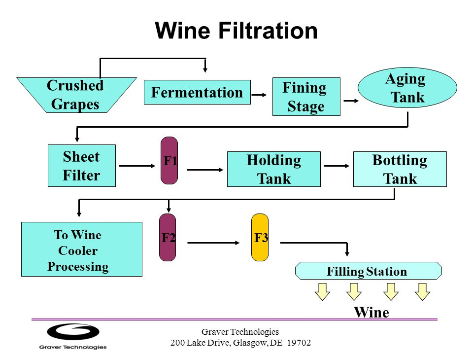 Wine Filtration Aging Tank Crushed Grapes Fermentation Fining Stage