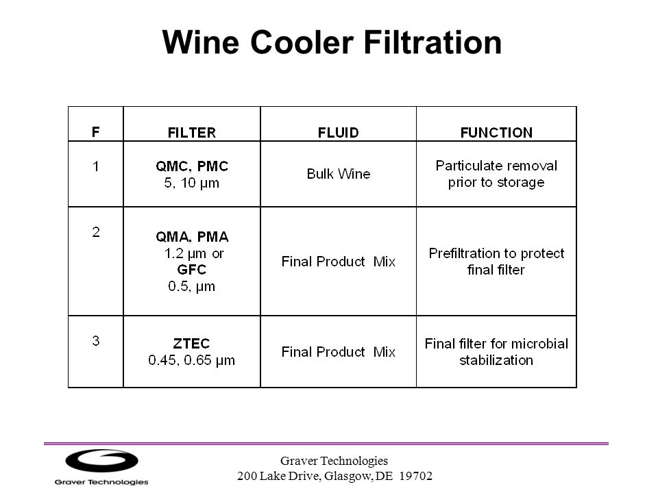 Wine Cooler Filtration