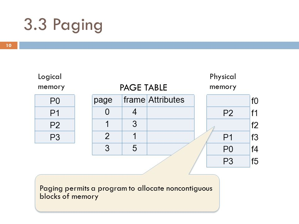 3.3 Paging Page size (S) is defined by the hardware.
