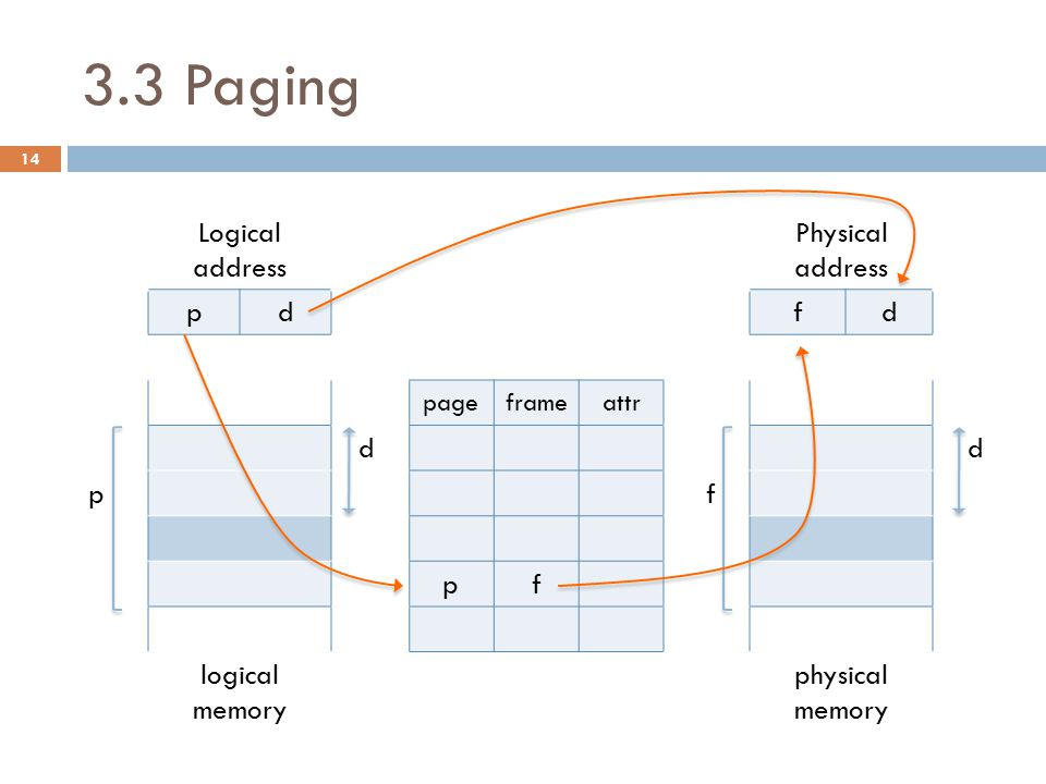 3.3 Paging Example 3.2. Consider the following information to form a physical memory map. Page Size = 8 words  d : 3 bits.