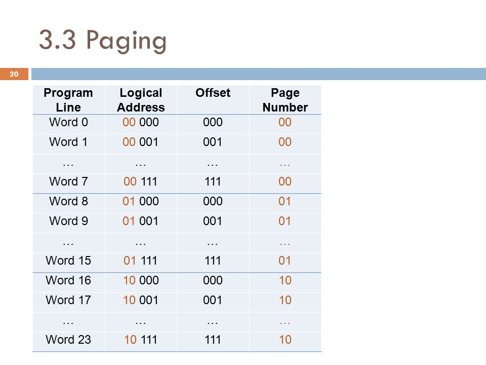 3.3 Paging Program Line Logical Address Offset Page Number