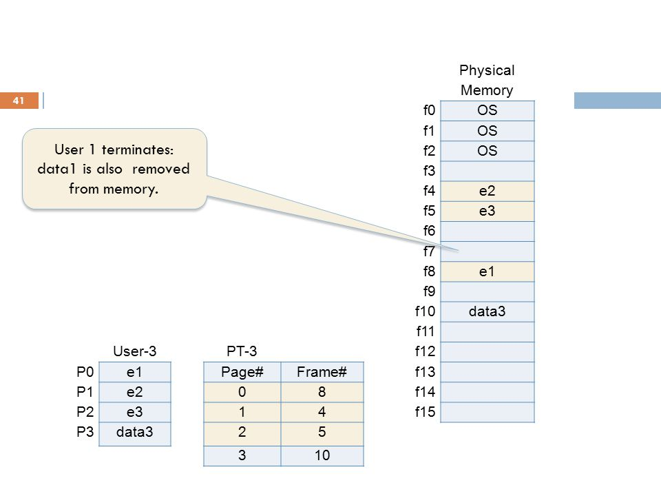 Data-3 and also editor segments are removed from memory.
