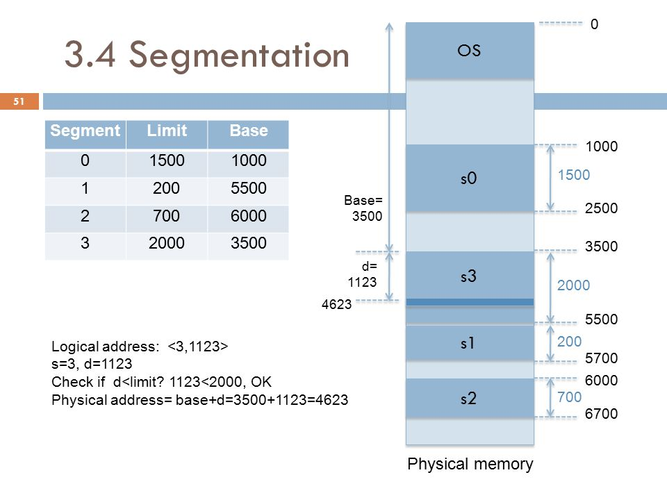 3.4 Segmentation Segment tables may be implemented in the main memory or in associative registers, in the same way it is done for page tables.