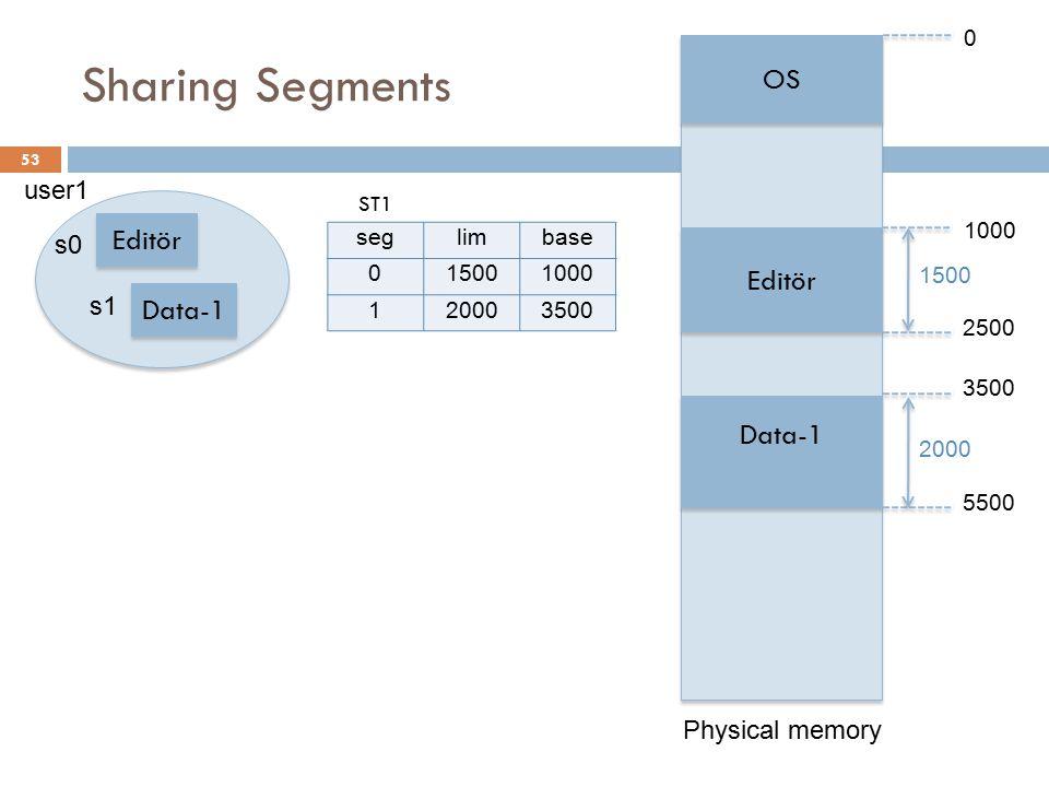 Sharing Segments OS Editör Editör Data-1 Data-1 Editör Data-2 Data-2