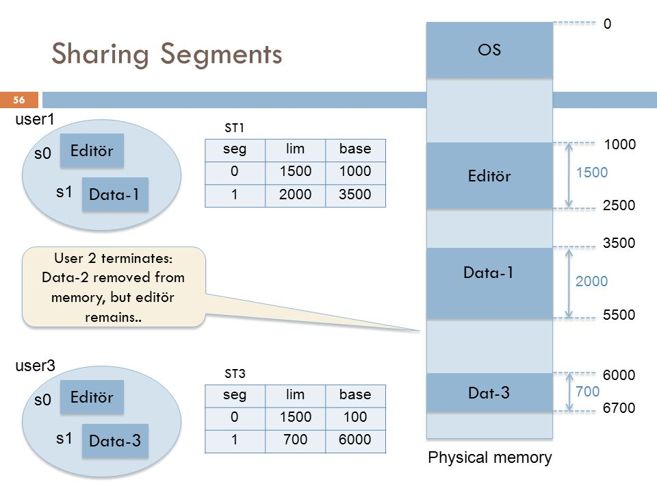 Data-1segment is removed from memory.