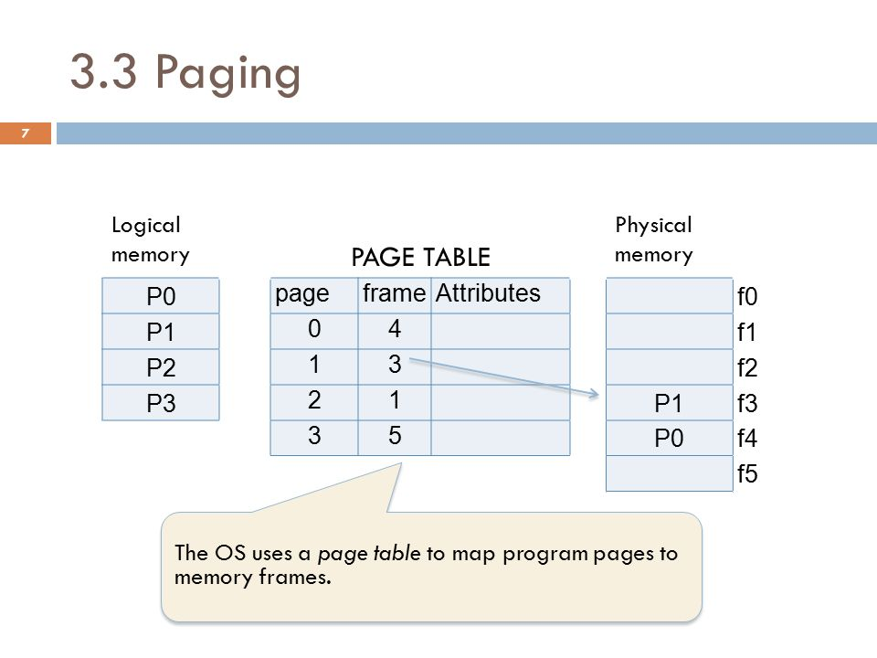 3.3 Paging PAGE TABLE Logical memory Physical memory P0 page frame