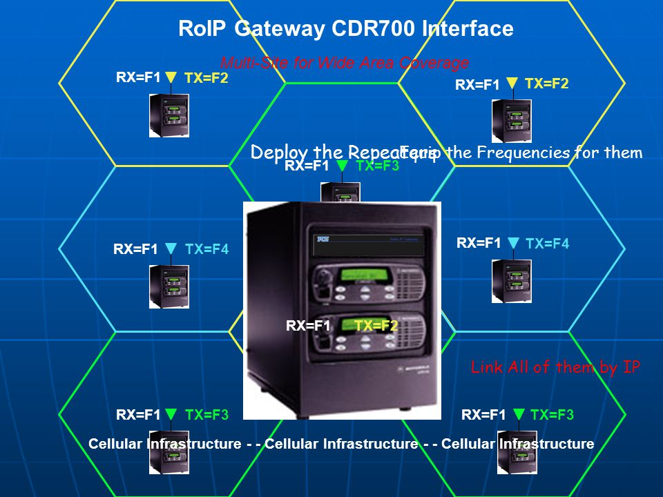 RoIP Gateway CDR700 Interface