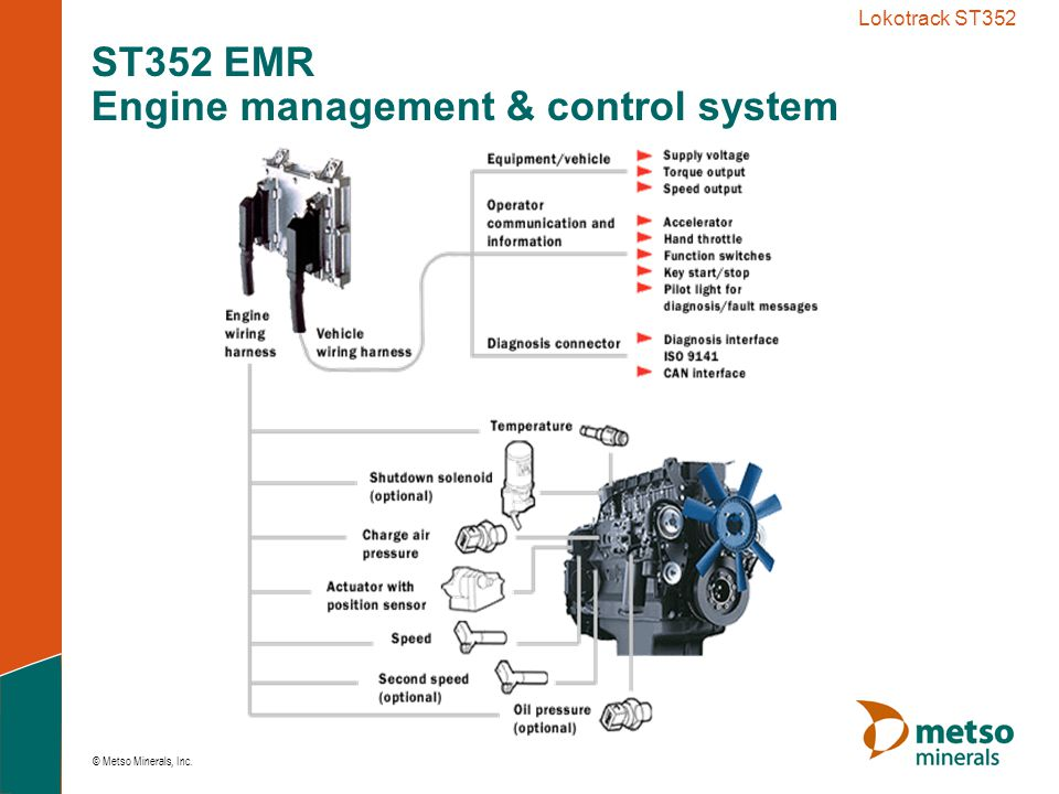 ST352 EMR Engine management & control system