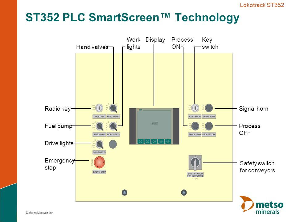 ST352 PLC SmartScreen™ Technology