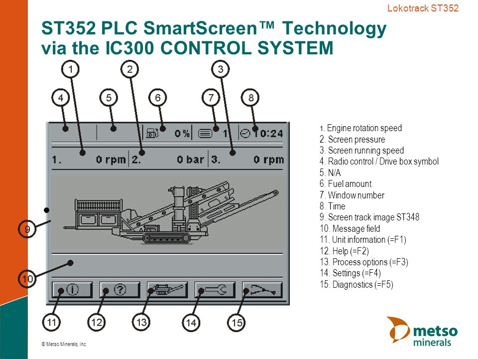 ST352 PLC SmartScreen™ Technology via the IC300 CONTROL SYSTEM