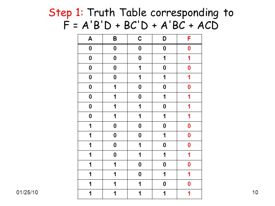 Step 1: Truth Table corresponding to