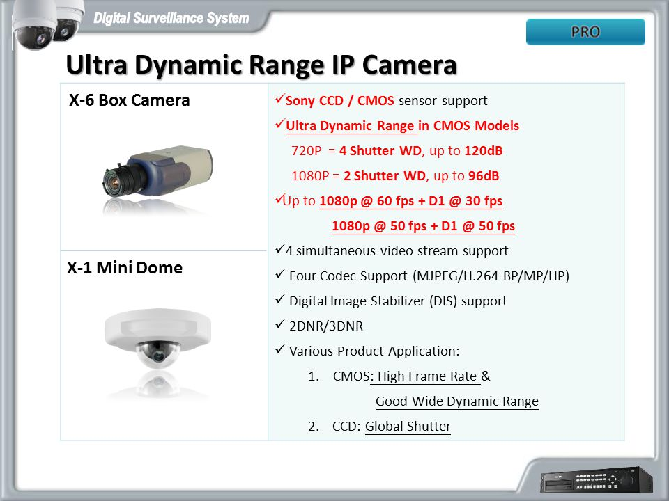 Ultra Dynamic Range IP Camera