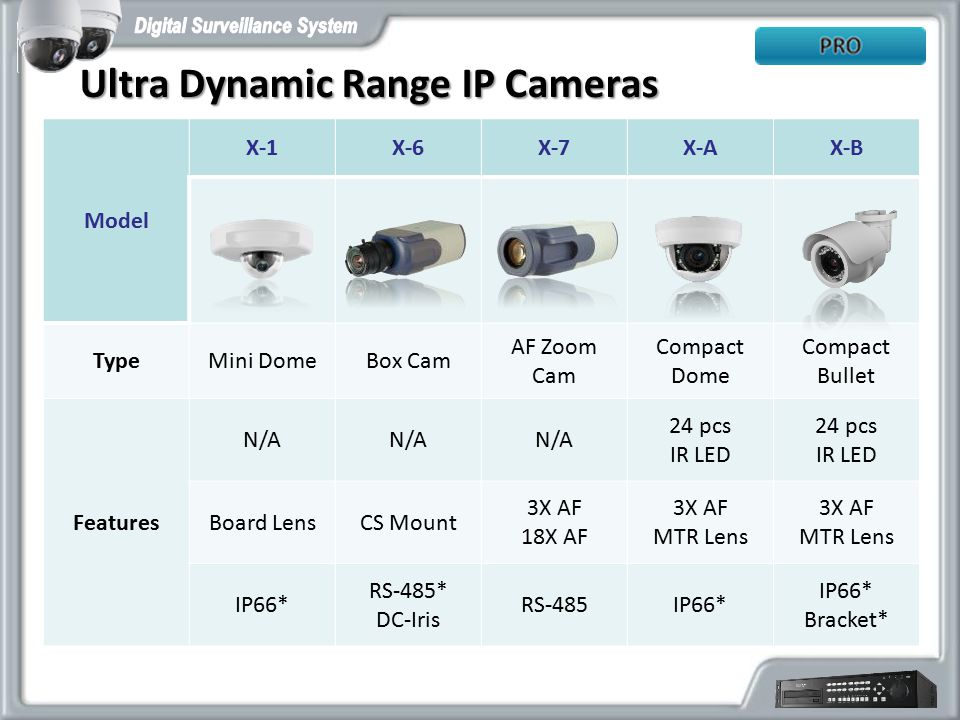 Ultra Dynamic Range IP Cameras
