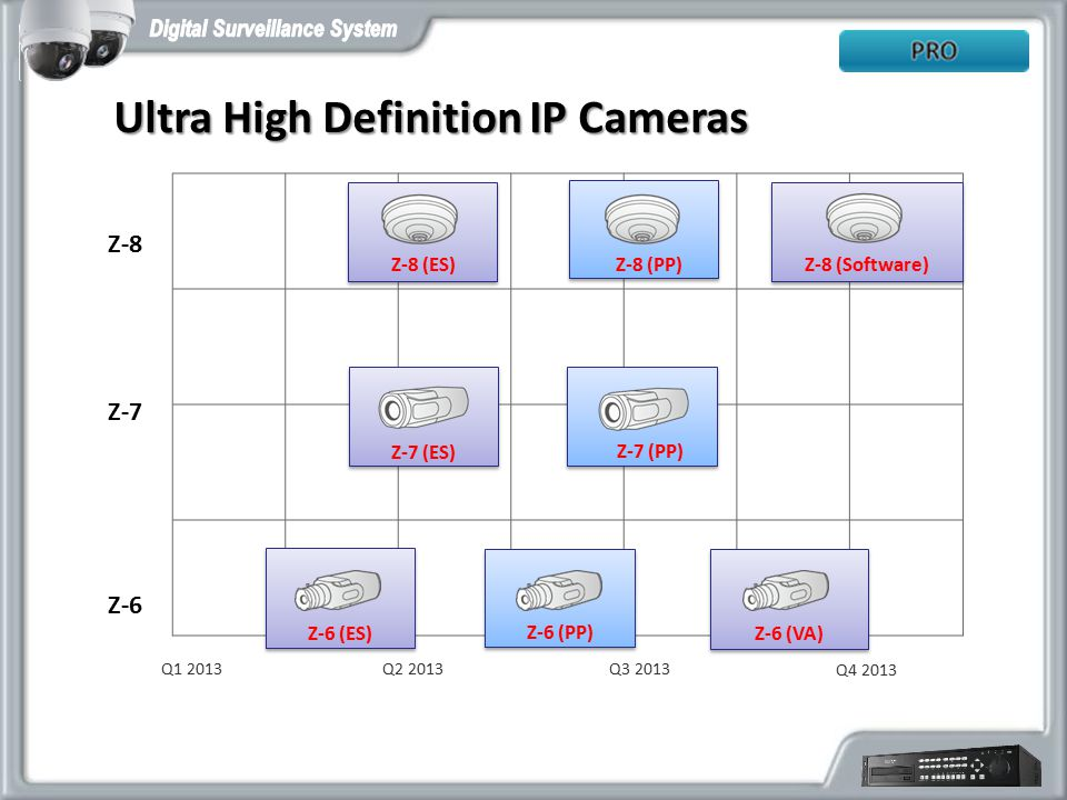 Ultra High Definition IP Cameras