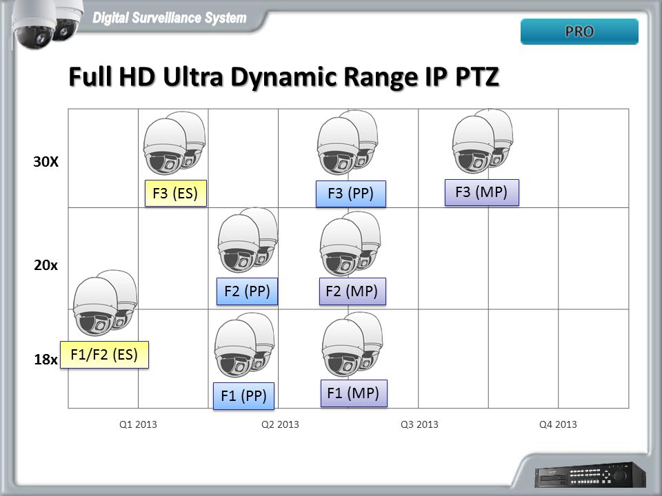 Full HD Ultra Dynamic Range IP PTZ