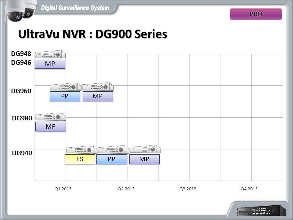 UltraVu NVR : DG900 Series DG948 DG946 MP DG960 PP MP DG980 MP DG940