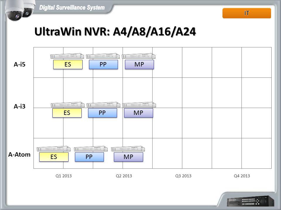 UltraWin NVR: A4/A8/A16/A24 A-i5 ES PP MP A-i3 ES PP MP A-Atom ES PP