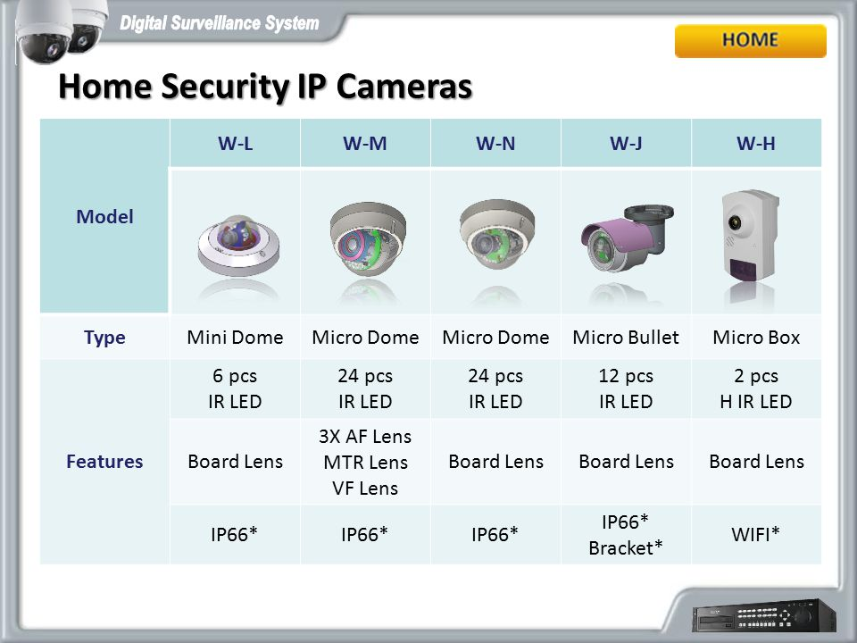 Home Security IP Cameras