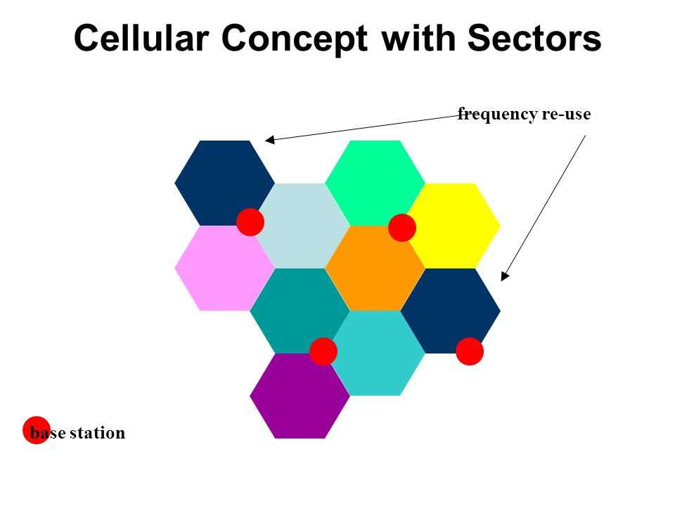 Cellular Concept with Sectors