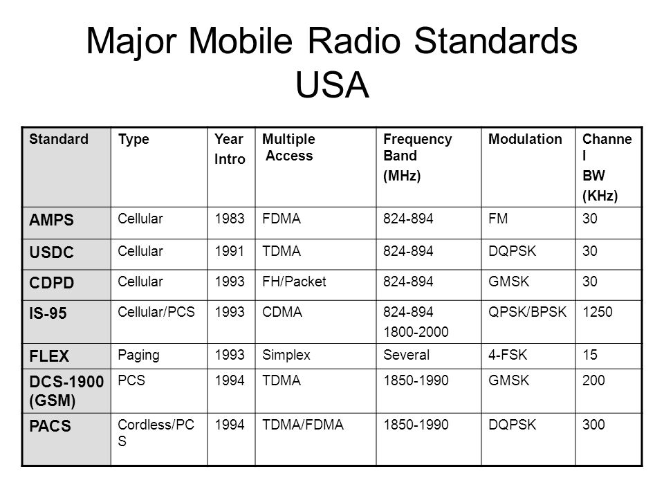 Major Mobile Radio Standards USA