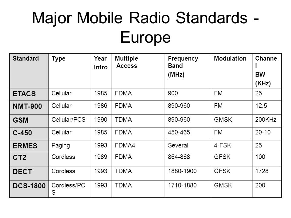 Major Mobile Radio Standards - Europe