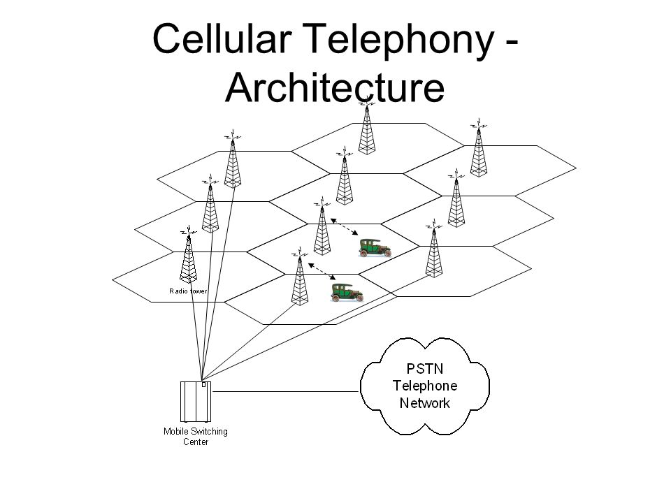 Cellular Telephony - Architecture