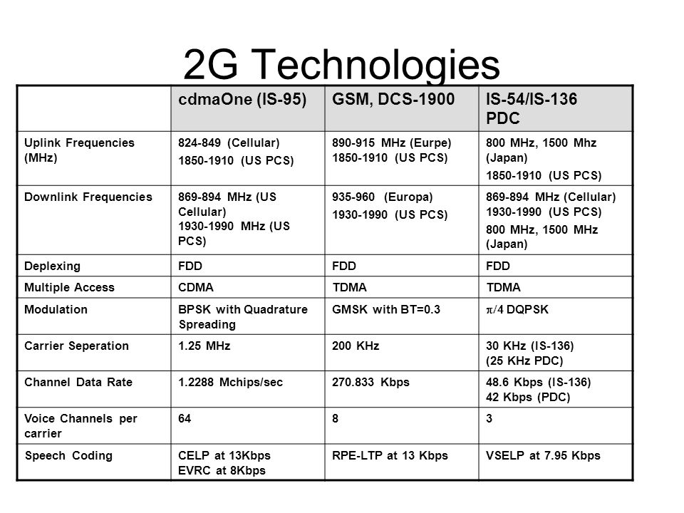 2G Technologies cdmaOne (IS-95) GSM, DCS-1900 IS-54/IS-136 PDC
