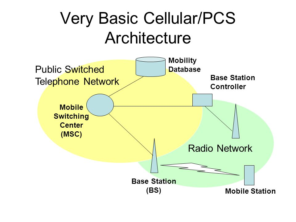 Very Basic Cellular/PCS Architecture