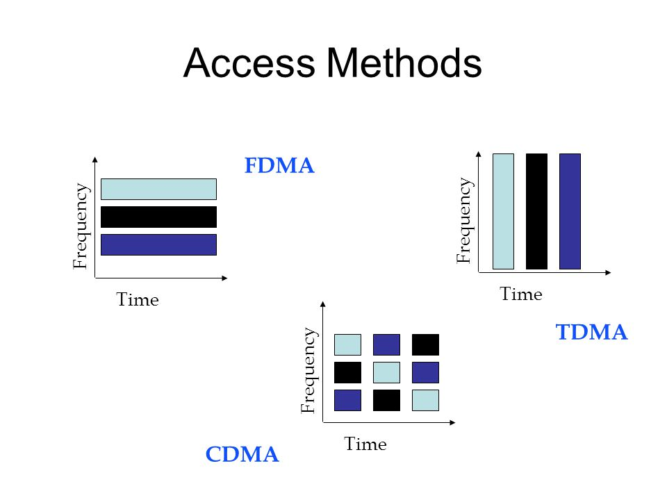 Access Methods FDMA TDMA CDMA Frequency Frequency Time Time Frequency