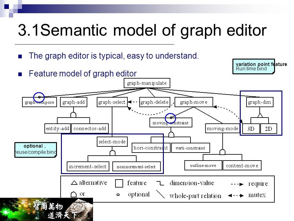 3.1Semantic model of graph editor