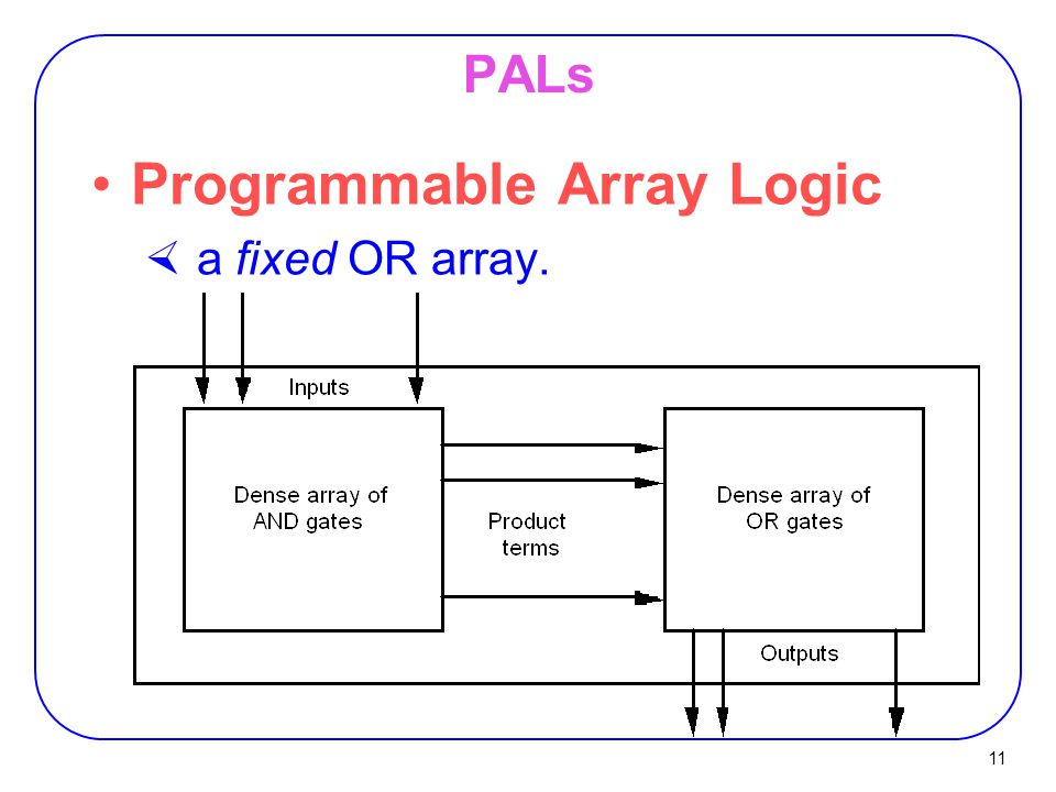 Programmable Array Logic