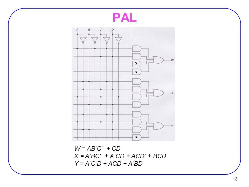 PAL W = ABC + CD X = ABC + ACD + ACD + BCD