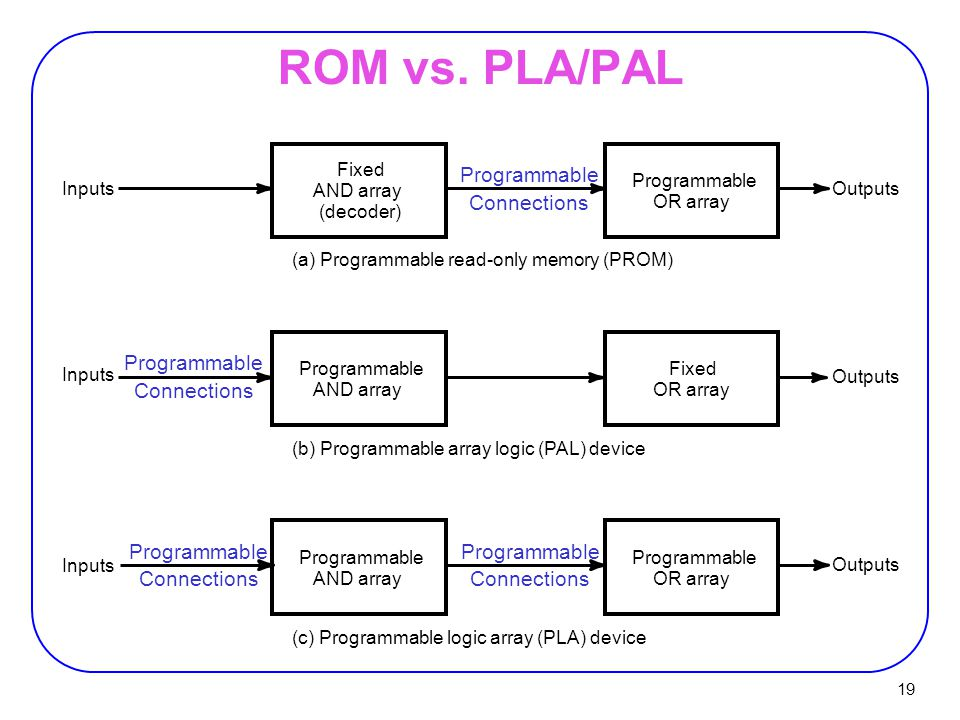 ROM vs. PLA/PAL Programmable Connections Programmable Connections