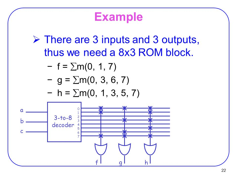 Example There are 3 inputs and 3 outputs, thus we need a 8x3 ROM block. f = m(0, 1, 7) g = m(0, 3, 6, 7)