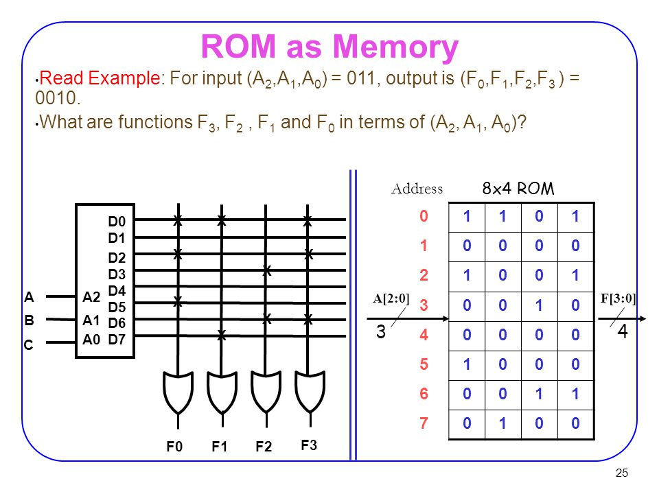 ROM as Memory Read Example: For input (A2,A1,A0) = 011, output is (F0,F1,F2,F3 ) = 0010.