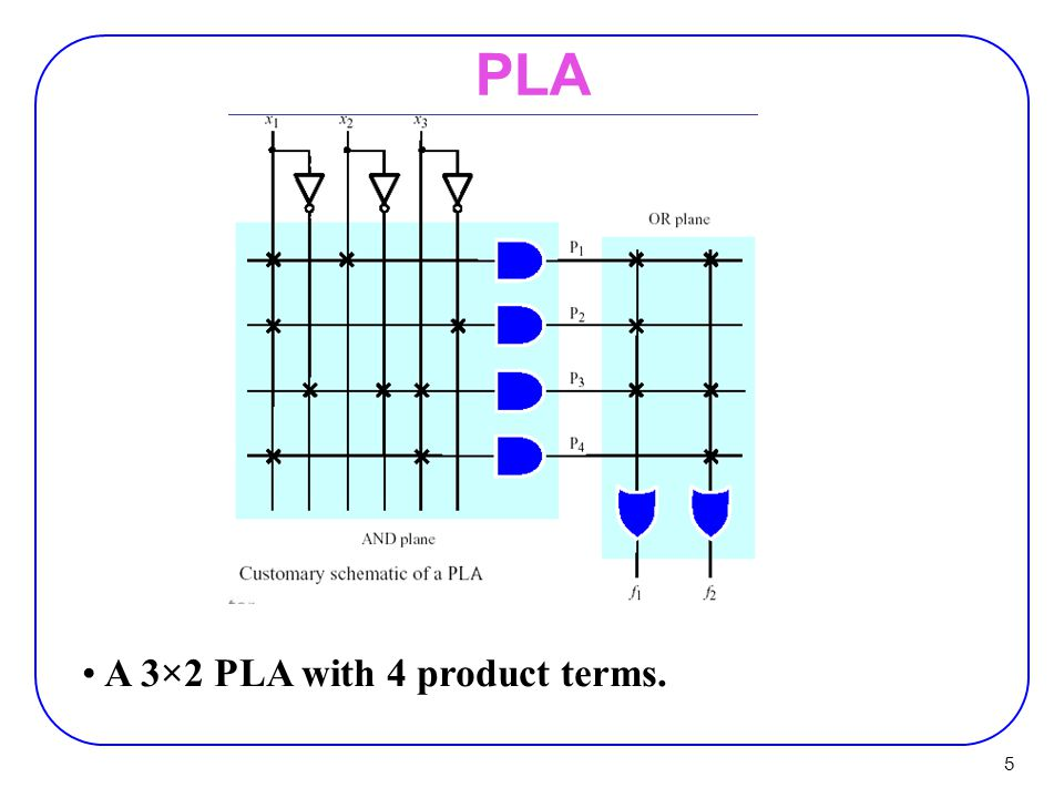 PLA A 3×2 PLA with 4 product terms.