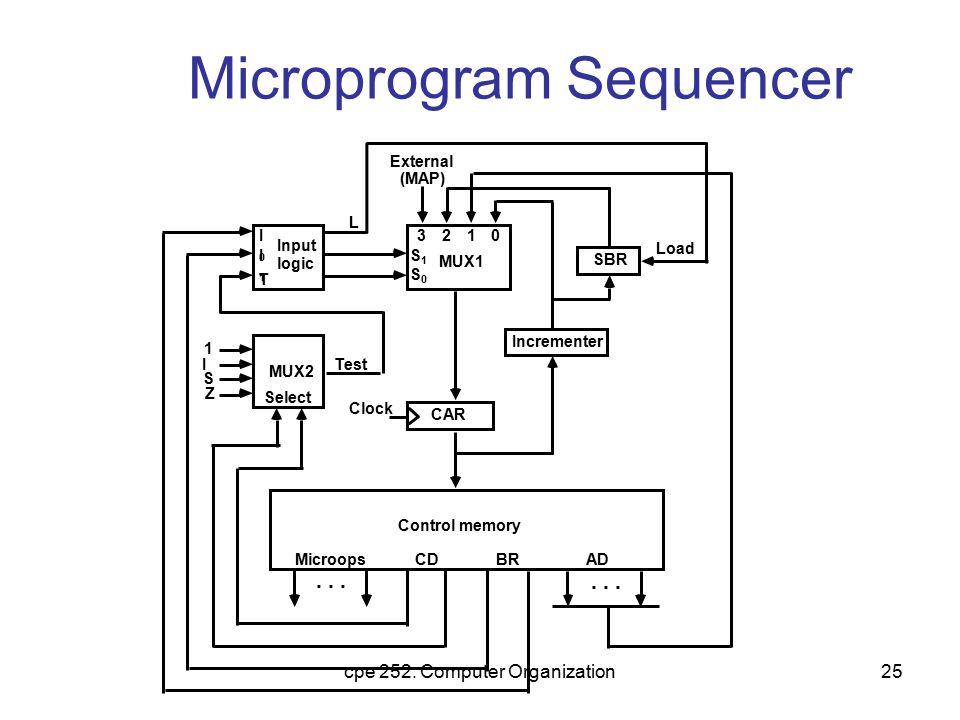 Microprogram Sequencer