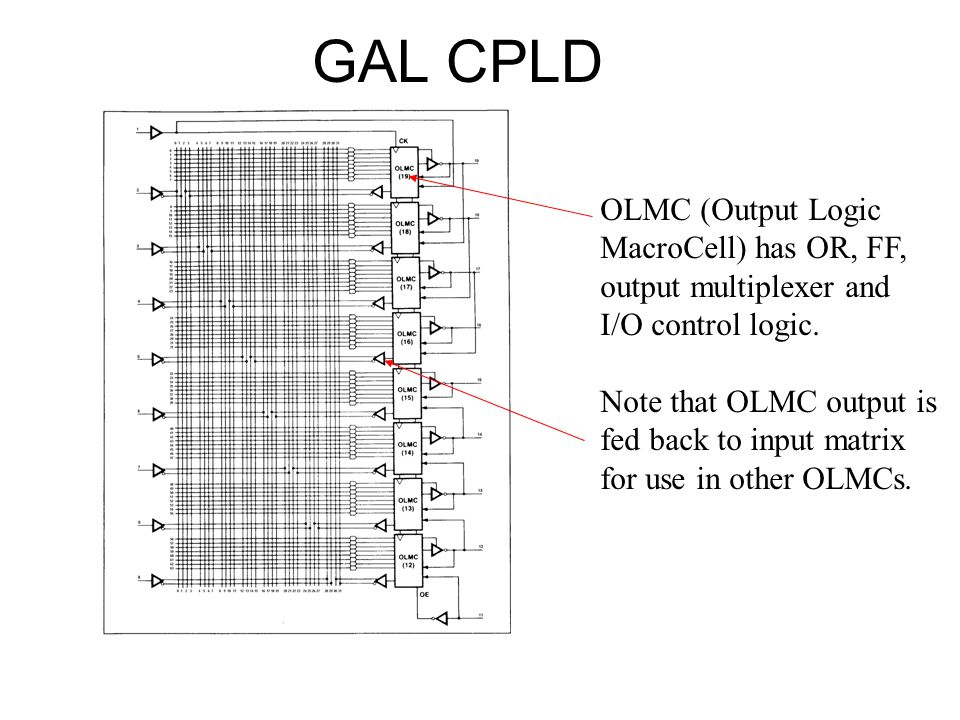 GAL CPLD OLMC (Output Logic MacroCell) has OR, FF, output multiplexer and I/O control logic.