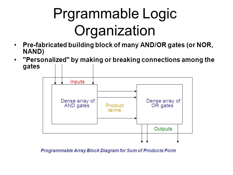 Prgrammable Logic Organization