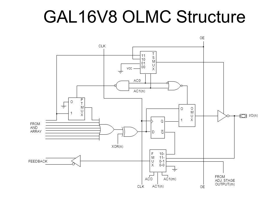 GAL16V8 OLMC Structure 11 10 01 00 T S M U X O 1 P F 10- 11- 0-1 0-0 D