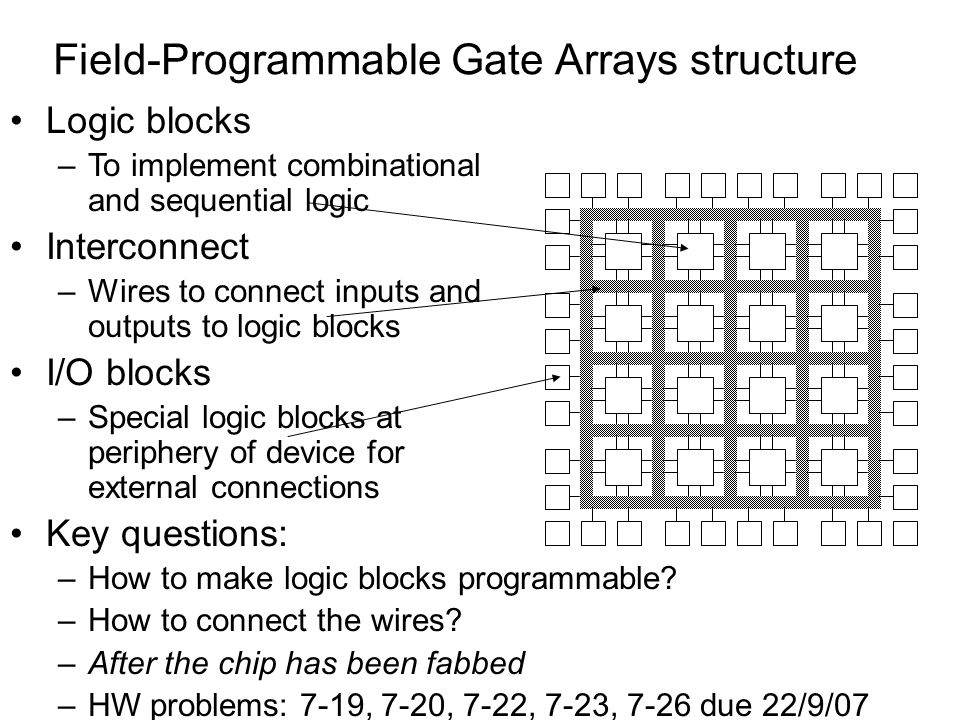 Field-Programmable Gate Arrays structure
