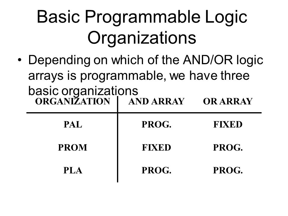 Basic Programmable Logic Organizations