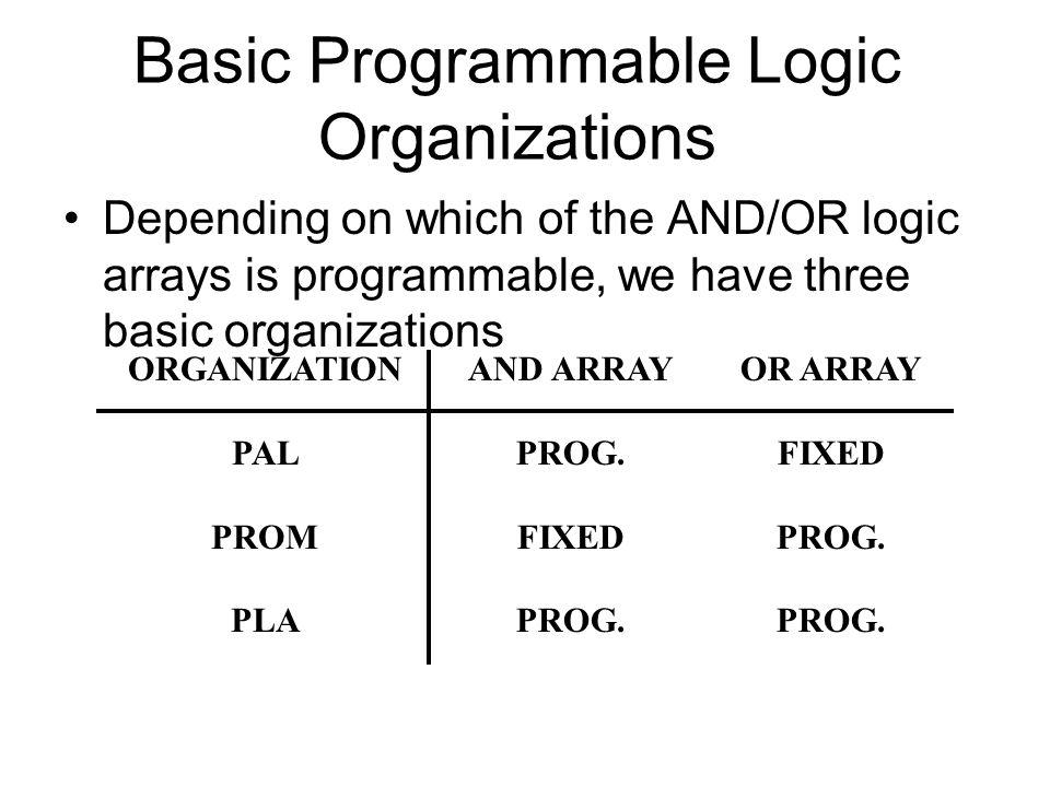 Basic Programmable Logic Organizations