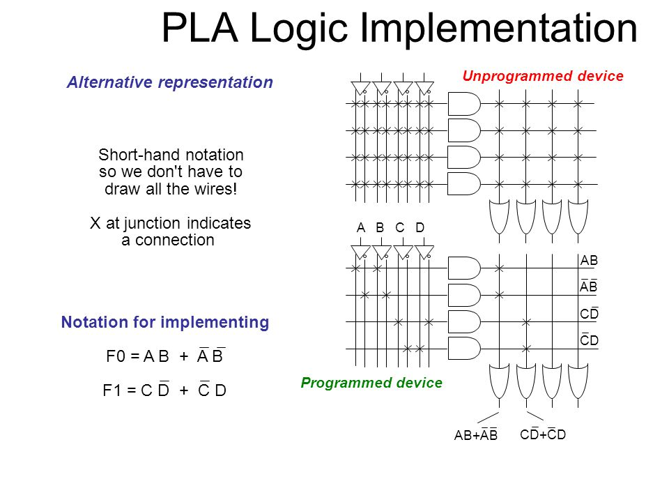 PLA Logic Implementation