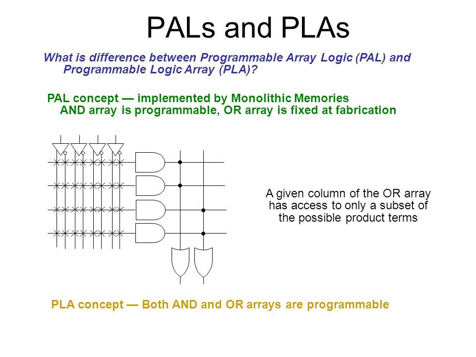 PALs and PLAs What is difference between Programmable Array Logic (PAL) and. Programmable Logic Array (PLA)