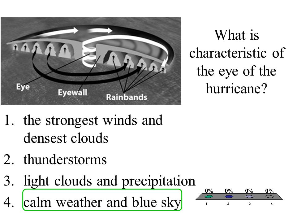 What is characteristic of the eye of the hurricane